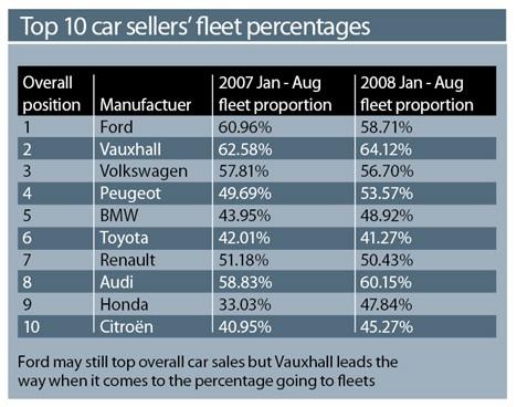 Top 10 car sellers' fleet percentages Oct 2008