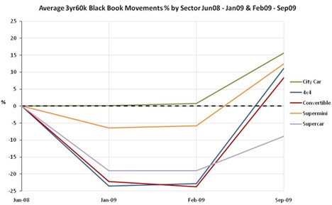 Black Book Movements By Sector Sept 09