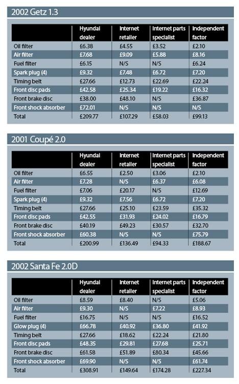 Hyundai Parts Comparison Nov 08