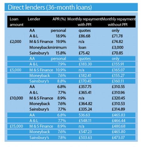 Direct Lenders Sept 5 2008
