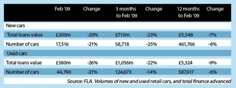 Volume of new and used retail cars 09