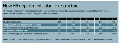 How HR departments plan to restructure