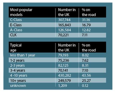 Mercedes-Benz most popular models