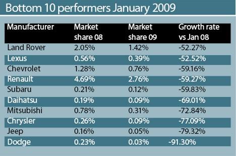 Bottom 10 Performers in Jan 2009