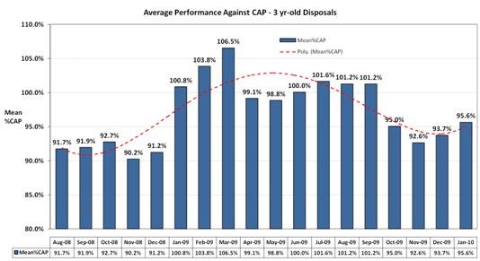 Average Performance Against CAP
