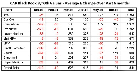 CAP Black Book 3year 60k Values - June 2009