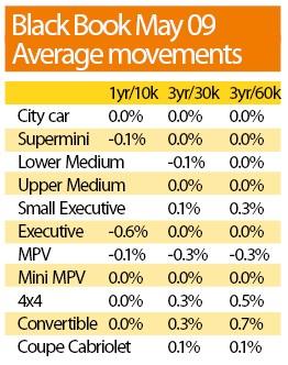Black Book May 2009 Average Movements