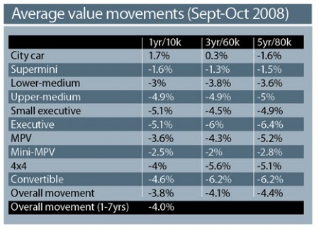 Average Value Movements (Sept-Oct) 2008