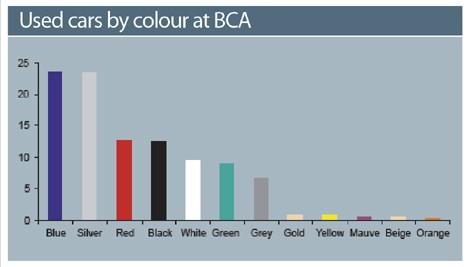 Car Colours Oct 2008