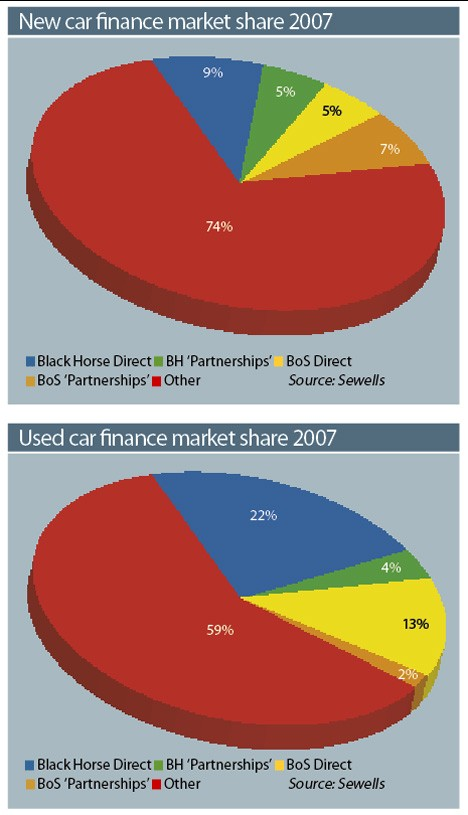 New and Used Car Finance Market Share 2007