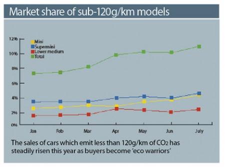 Market Share of Sub-120g/km Models