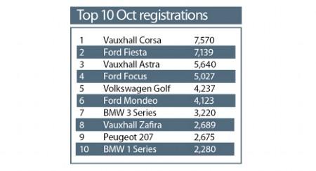 October 2008 Registrations