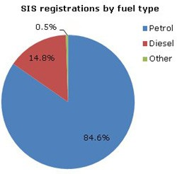 Scrappage registrations by fuel type