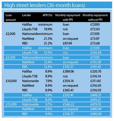 High-Street Lenders - Jan 2009