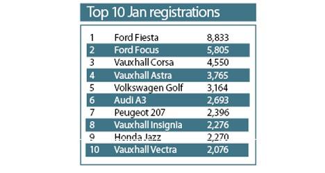 Top Ten Jan 2009 Registrations