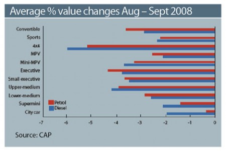 Average % Value Changes Aug-Sept 2008