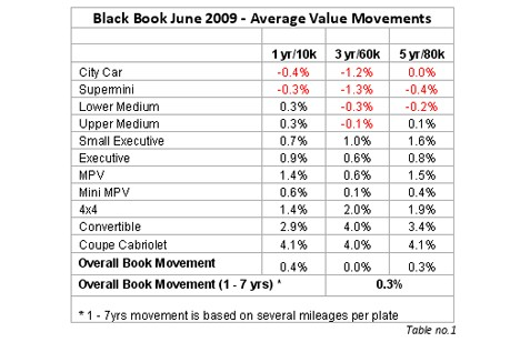 Black Book June 2009 - Average Values