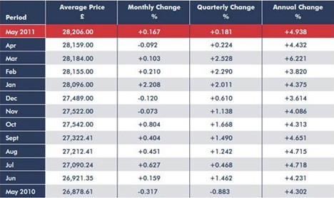 Driven Data New car price index May2011