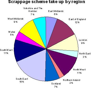 Scrappage scheme orders by region as of August 11.