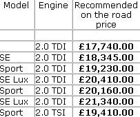 Seat Exeo prices