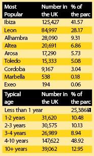 Seat Figures 2009