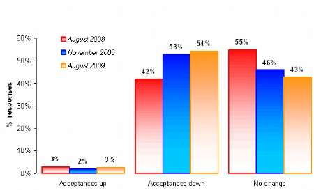 Finance acceptance rates