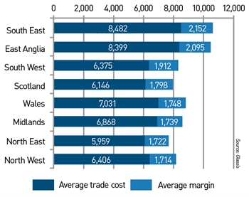 Average used car trade cost and margin by region (£)