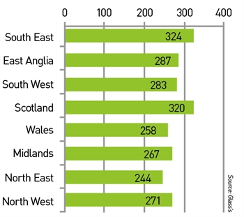 Used car profit per unit per week (£)