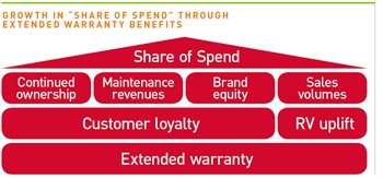 """Growth in """"share of spend"""" through extended warranty benefits"""