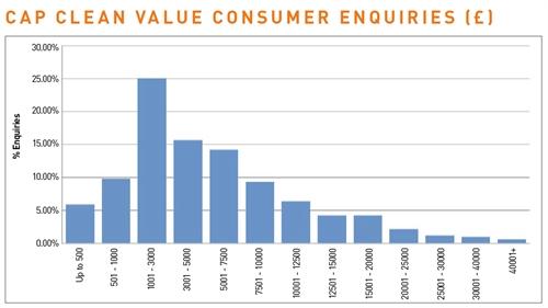 CAP clean value consumer enquiries (£)