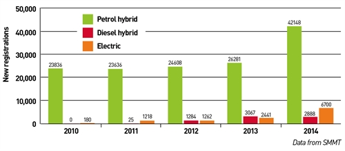 Graph of alternatively fuelled vehicle breakdown 2010-2014