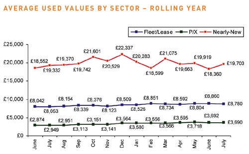 Average used car values by sector - rolling year