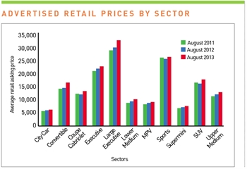 Advertised retail prices by sector - September 2013