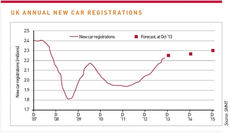 UK Annual new car registrations - to October 2013