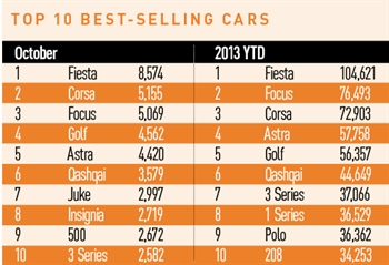 UK top 10 best-selling cars - October 2013