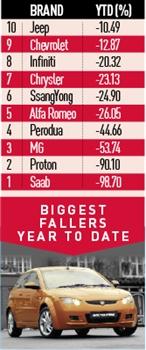 Car sales biggest fallers - October 2013