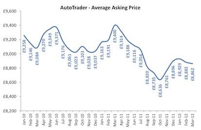 Auto Trader av used price Q1 2012