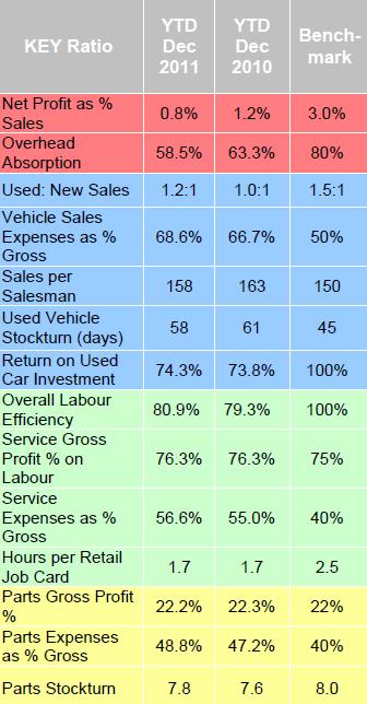 ASE figures Dec 2011