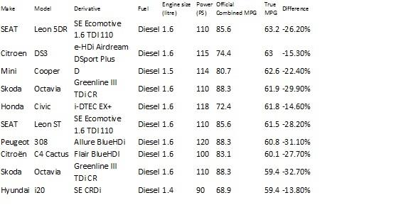 The most efficient vehicles tested over the past 12 months