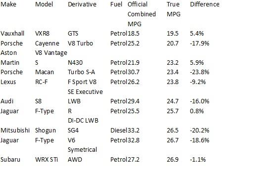 Least efficient vehicles tested over the past 12 months