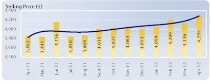Manheim van value graph 150512