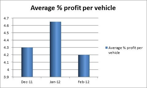 Dealer-Auction_Av%Profit_Premium_280312